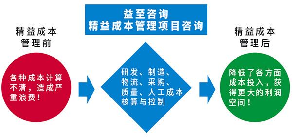 精益成本管理咨询-精益生产成本管理-成本管理精益化-广州益至企业管理咨询有限公司