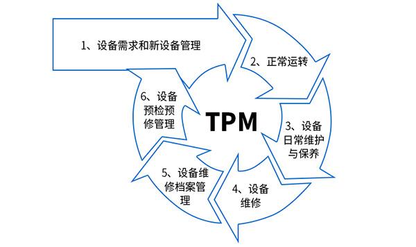 精益tpm管理咨询-tpm设备管理咨询-tpm咨询-广州益至企业管理咨询有限公司