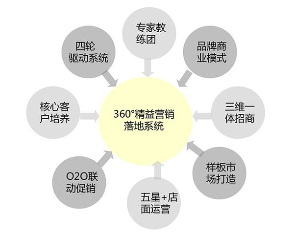 精益营销咨询-营销策划-企业营销咨询-广州益至企业管理咨询有限公司
