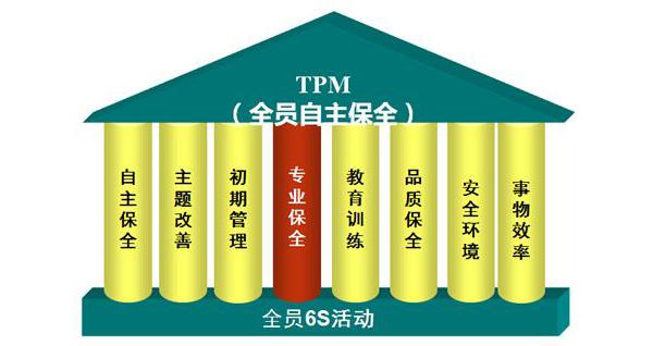 TPM设备管理系统-TPM现场执行系统-tpm设备故障管理软件-tpm设备点检管理软件-广州益至企业管理咨询有限公司